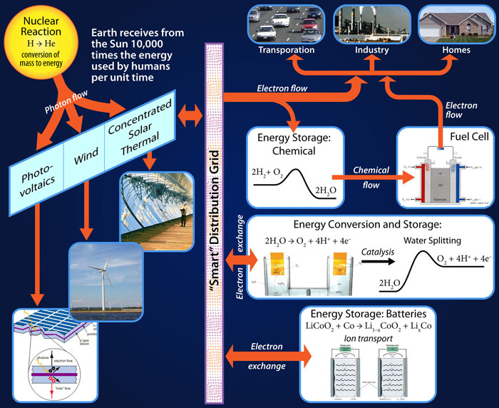 importance of energy transformation
